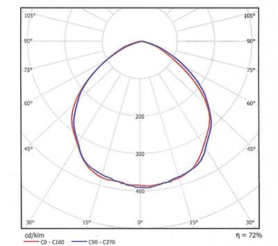 SUNIND-Campane-industriali-irradiazione