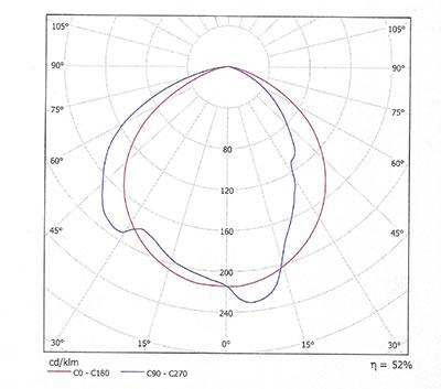 SUNIND-proiettori-irradiazione